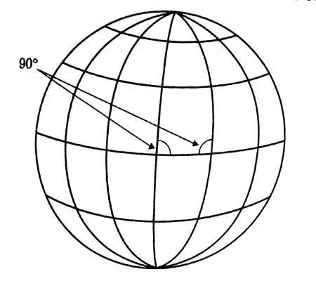 بنابراین در اینجا می بینید: نصف النهار ها ( خطوط عمودی ) منصف کره ( خط افقی میانی ( را قطع میکنند و زاویه بین هر نصف النهار و این منصف 90 درجه است . بنابر گفته اقلیدس این خطوط (نصف النهارها) با هم موازیند اما همه آنها در دو قطب یکدیگر را قطع میکنند. فرض کنید که چهار نقطه ما در جایی نزدیک به منصف میانی قرار داشته باشند و به وسیله دو نصف النهار قطع شده باشند. این خطوط هم موازیند و هم یکدیگر را قطع میکنند.!۷