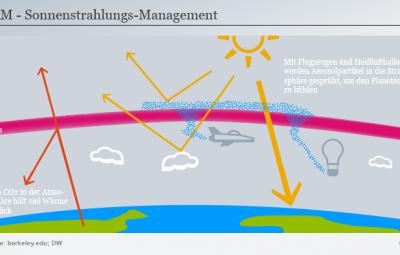 ایدهای بحث برانگیز برای مقابله با گرمایش زمین
